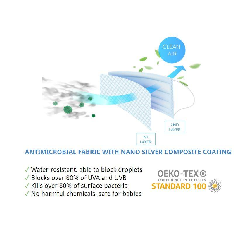 Nano Silver Antibacterial STERILE Reusable Washable Face Mask 3 PLY (ADULT) V3 * BEST SELLER *